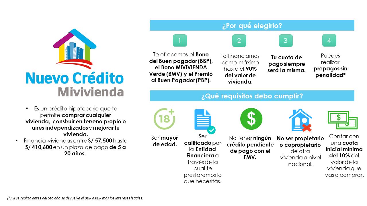 Fondo MIVIVIENDA - Nuevo Crédito Mivivienda