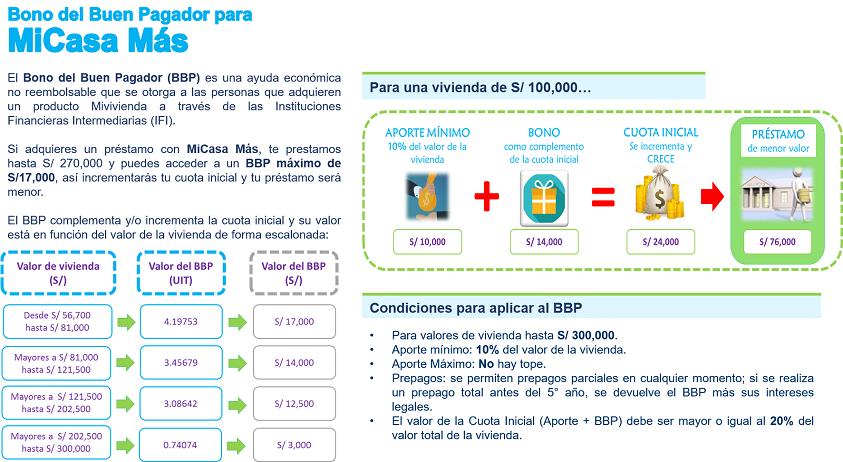 Fondo mivivienda bono del buen pagador for Mi vivienda