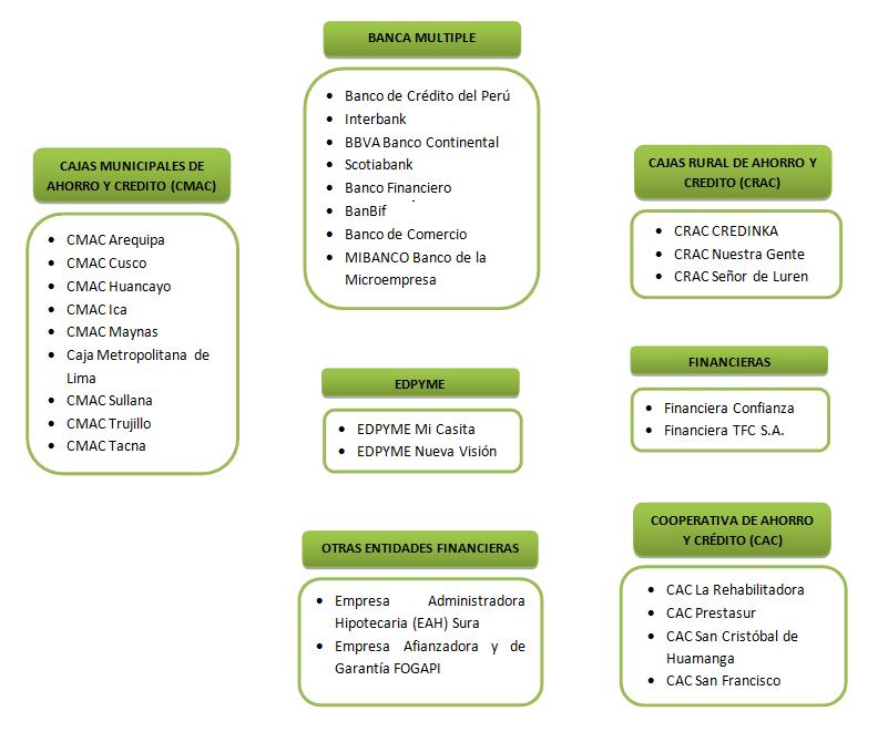 Entidades Financieras FMV