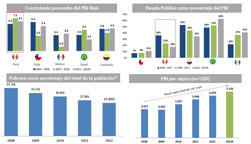 Indicadores Financieros - Fondo MIVIVIENDA